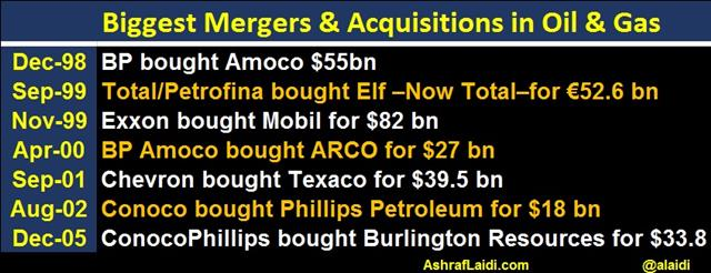 bp amoco merger acquisition Once your company has decided that it plans to grow via mergers or acquisitions, the first step for the cio british petroleum announced a merger bp amoco but.