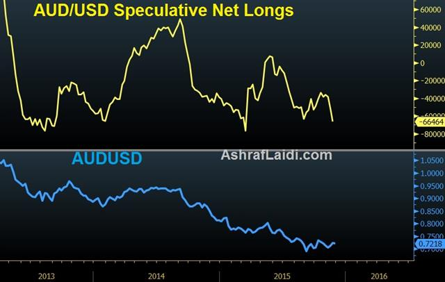 Is the Worse of the Aussie Behind ? - Aud Net Longs Nov 26 (Chart 1)