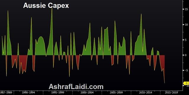 ECB Without a Plan, AUD Hit by Capex - Aussie Capex Nov 25 (Chart 1)