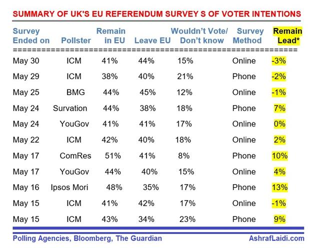 Pollster's Paradise - Brexit Polls (Chart 1)
