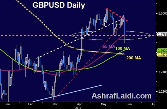 How Far Can GBP Fall