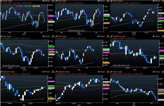 Stock indices forex