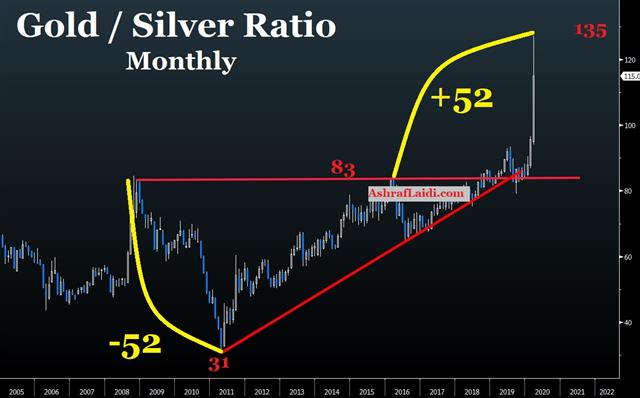 Will Fed Going Nuclear Hurt USD? - Gold Silver Mar 24 2020 (Chart 1)