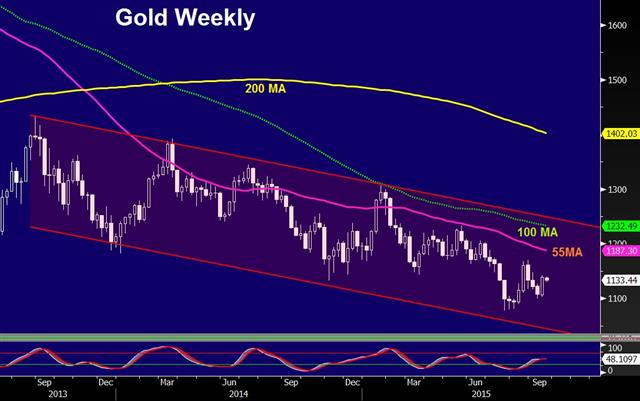 Forex news about gold