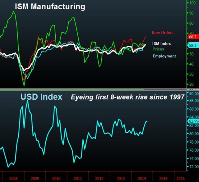 USD Pattern Last seen in 1997 - Ism Usdx Chart Sep 2 (Chart 1)