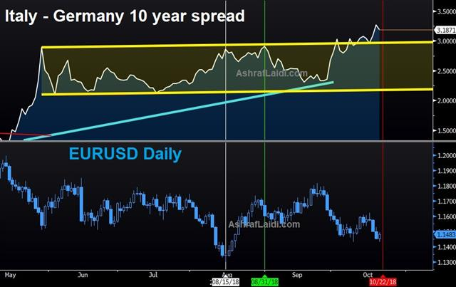 How Bad Can it Get for Italy? - Ita Ger Spread Oct 19 2018 (Chart 1)