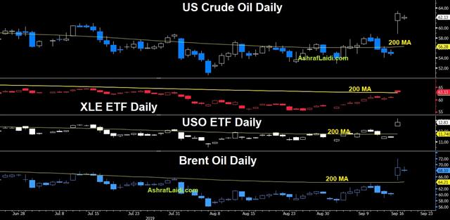 Oil Tests Trump & Powell Resolve - Oil Crude Xle Uso Sep 17 2019 (Chart 1)