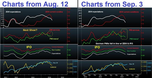 Euro braces for ECB, Draghi - Pmi Now And Then Sep 3 (Chart 1)