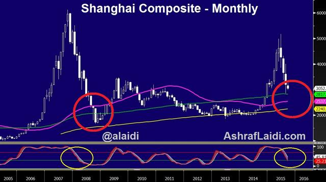 Chinese Stocks Set to Rally in Return - Shanghai Comp Oct 7 (Chart 1)
