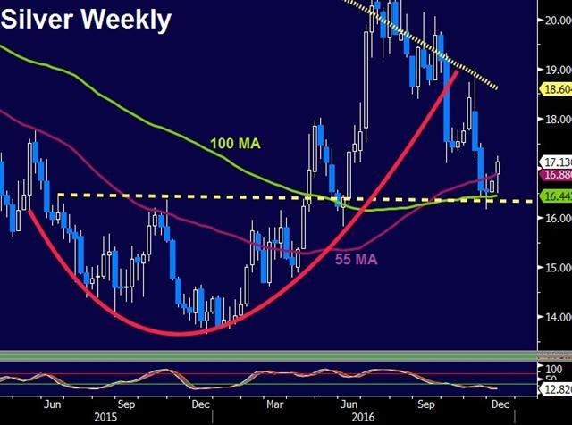 The 140-Character Government - Silver Weekly Dec 7 (Chart 1)