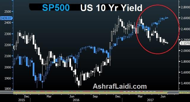 What Would it Take? - Spx Yields June 26 2017 (Chart 1)