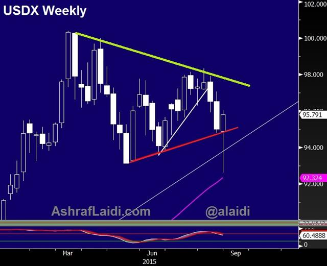 Is this it for Dollar Bulls? - Usdx Aug 27 (Chart 1)