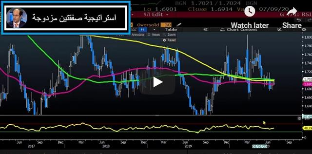 Gold 1796, Aussie's Virus Return - Video Arabic Jul 7 2020 (Chart 1)