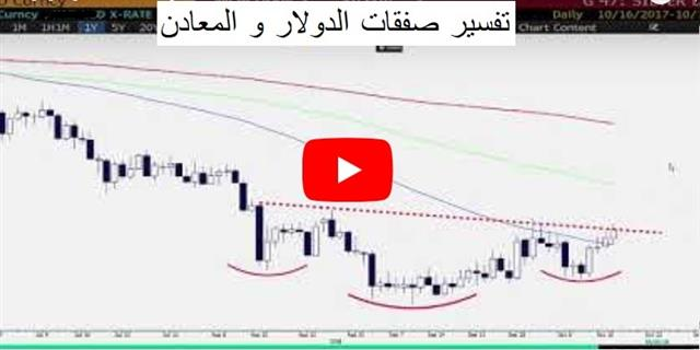 Back in the Red, Awaiting Backstops - Video Arabic Oct 16 2018 (Chart 1)