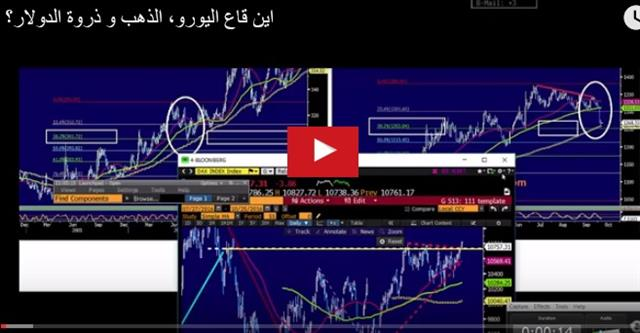 Dollar Done Dipping? Aussie Inflation Next - Video Arabic Snapshot Oct 25 (Chart 1)