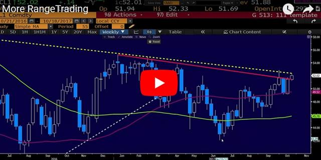 China Hints, Aussie Jobs Next - Video Snapshot Oct 18 2017 (Chart 1)