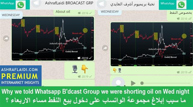 Yields Fly, Industrial Metals Follow, not Gold or Silver - Whatsapp Oil Trade Feb 19 2021 (Chart 1)
