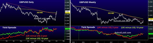GBP-USD Yield Spreads - Cable Daily Weekly Yield Spread Oct 16 2019 (Chart 1)