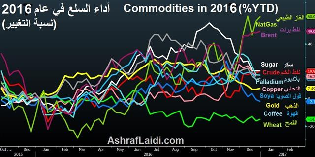 Commodities 2017 Performance - Commodities Ytd Dec 27 2016 (Chart 1)