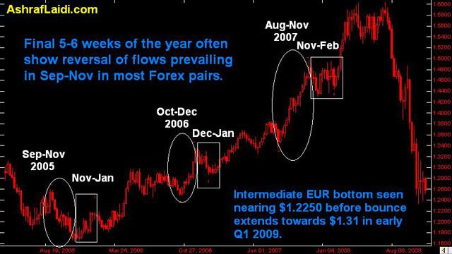 Risk reversals forex