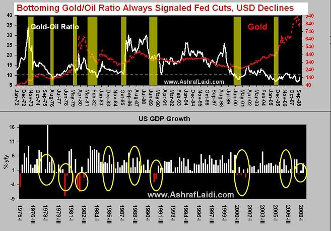 Implications of Gold's Rise Relative to Oil - Goldoilsep08 (Chart 1)