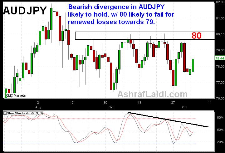 AUDJPY Clarifies the Hint - AUDJPY Oct 5 (Chart 1)